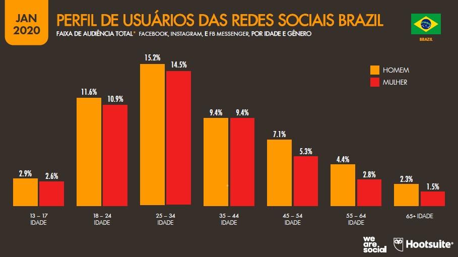 Quais redes sociais o seu público habita?   Seeds Design Estratégico